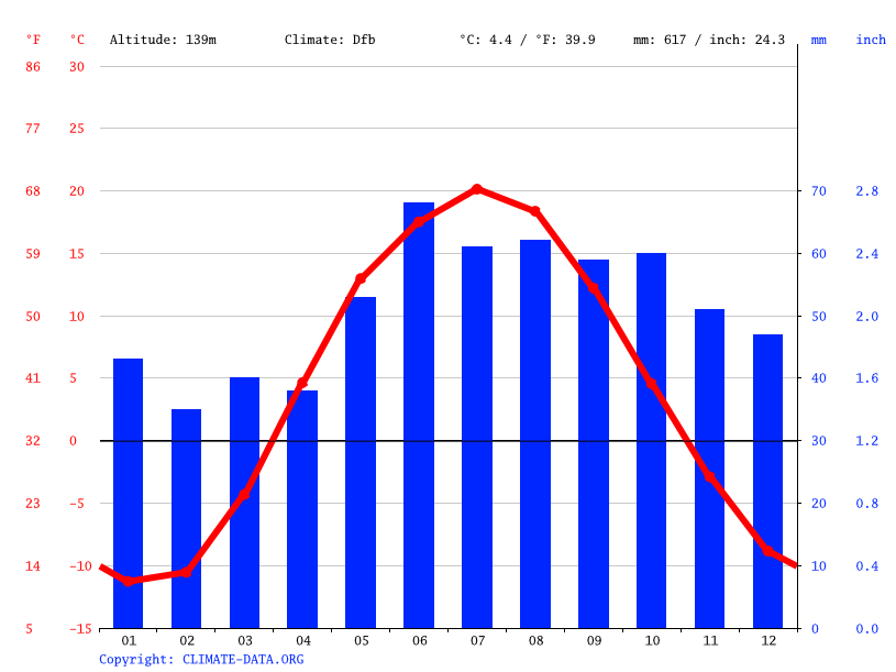 Climate graph // Weather by Month, Almetyevsk