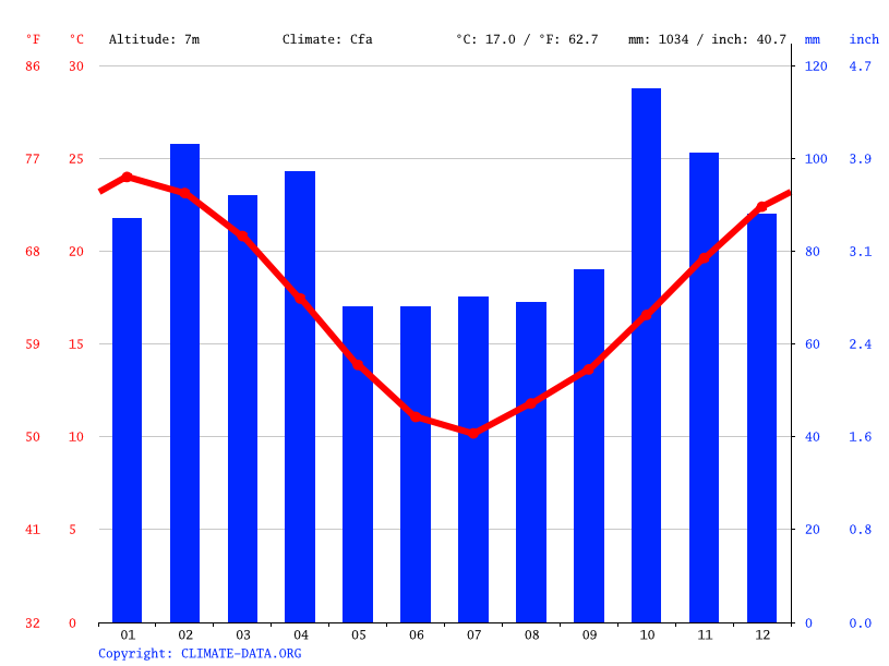 Climate graph // Weather by Month, Dock Sud