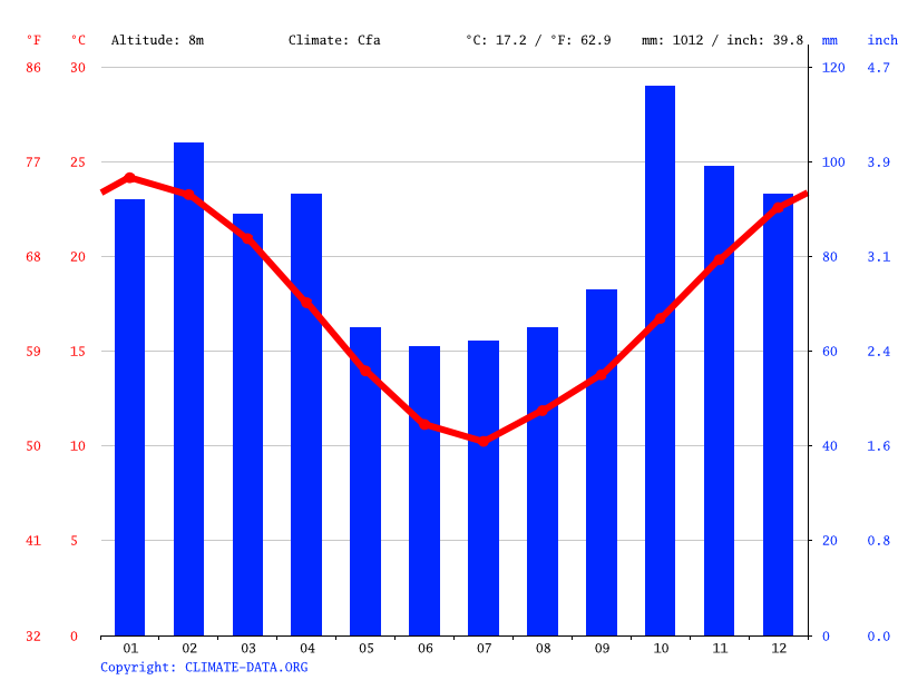 Climate graph // Weather by Month, Piñeyro
