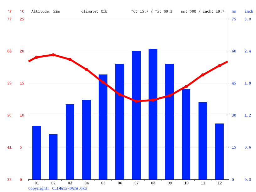 Climate graph // Weather by Month, Albany
