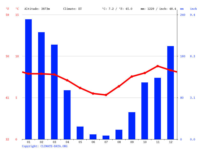 Climate graph // Weather by Month, Azangaro