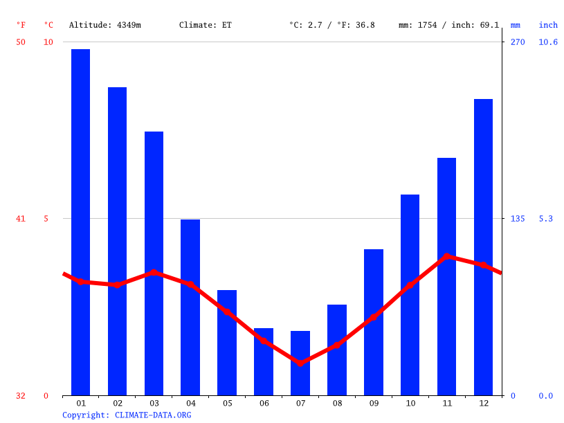 Climate graph // Weather by Month, Macusani
