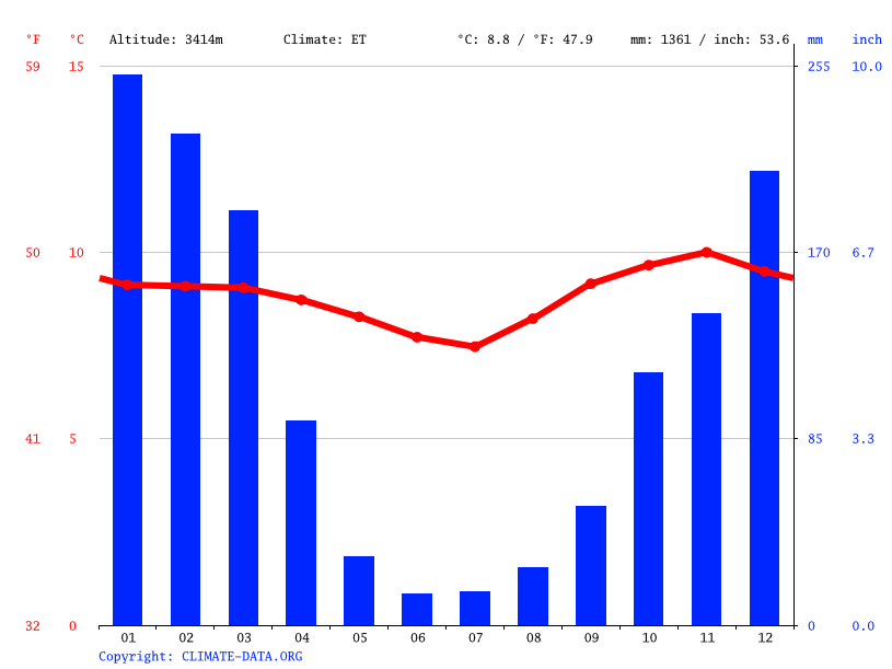 Climate graph // Weather by Month, Yaurisque