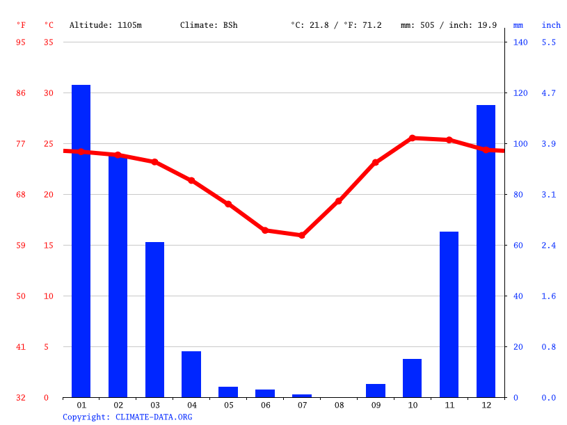 Climate graph // Weather by Month, Tutume