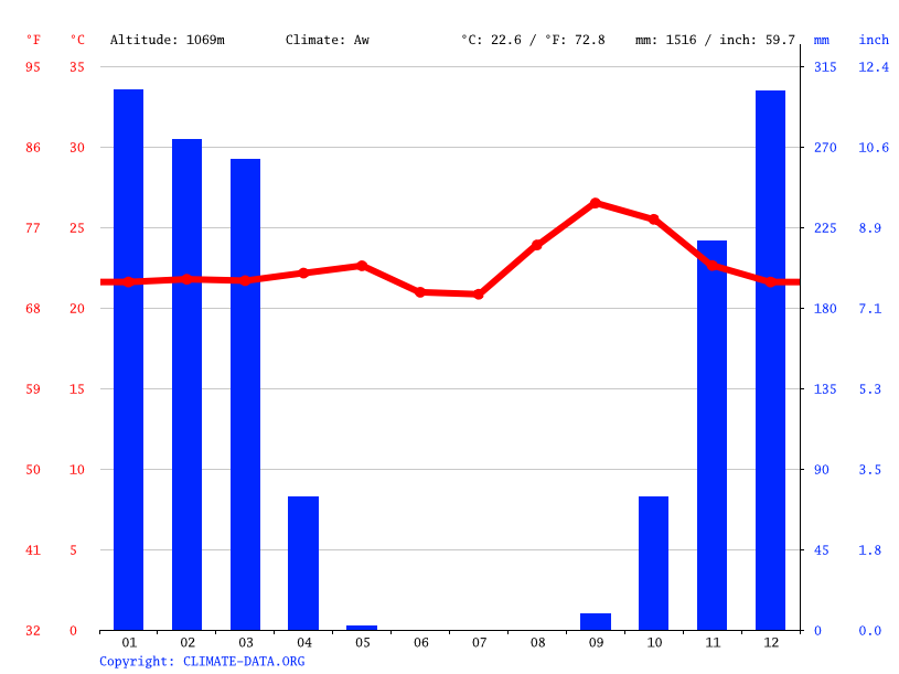 Climate graph // Weather by Month, Lumbala