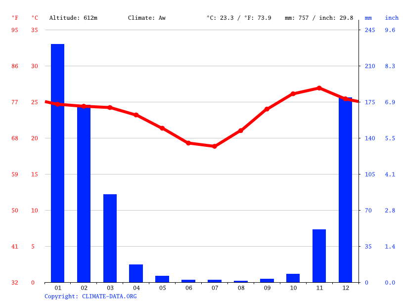 Climate graph // Weather by Month, Nyamapanda