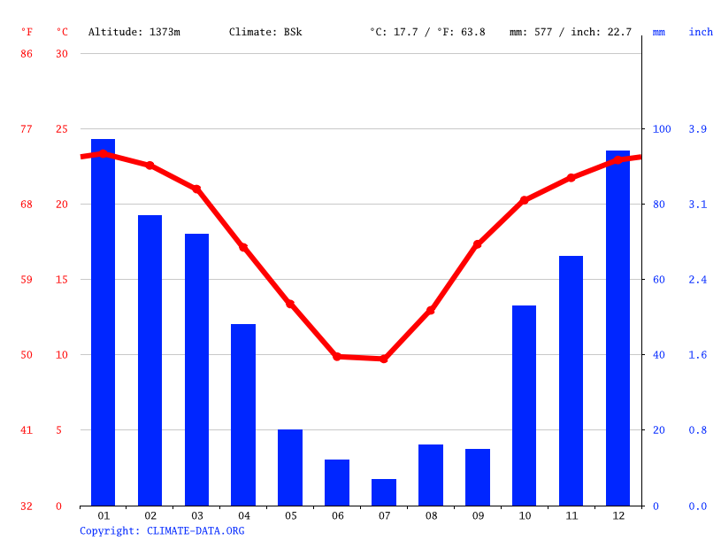 Climate graph, Welkom