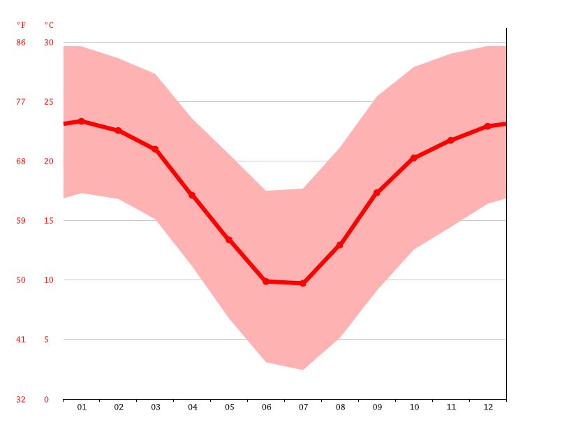 Temperature graph, Welkom