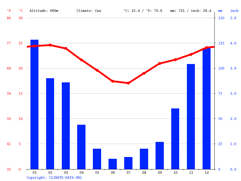 Climate graph // Weather by Month, Siteki