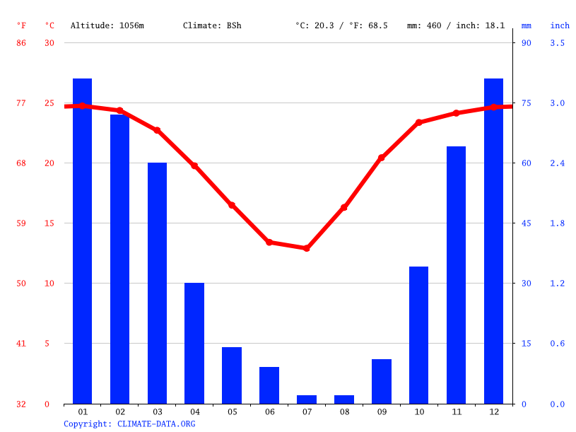 Climate graph // Weather by Month, Thamaga