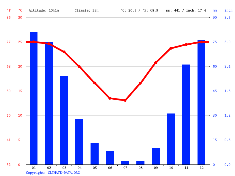 Climate graph // Weather by Month, Ramotswa