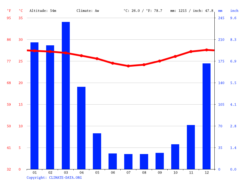 Climate graph // Weather by Month, Palma