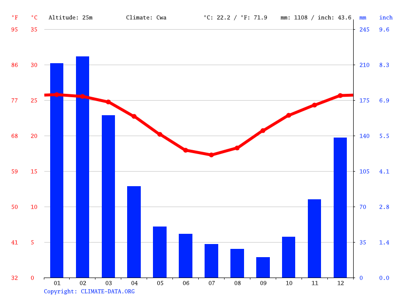 Climate graph // Weather by Month, Koumala