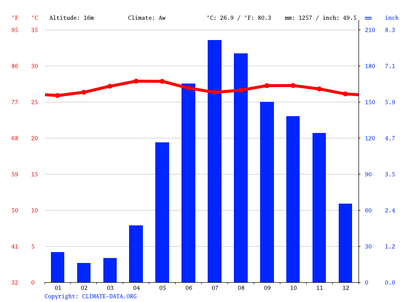 Climate graph // Weather by Month, Clarines