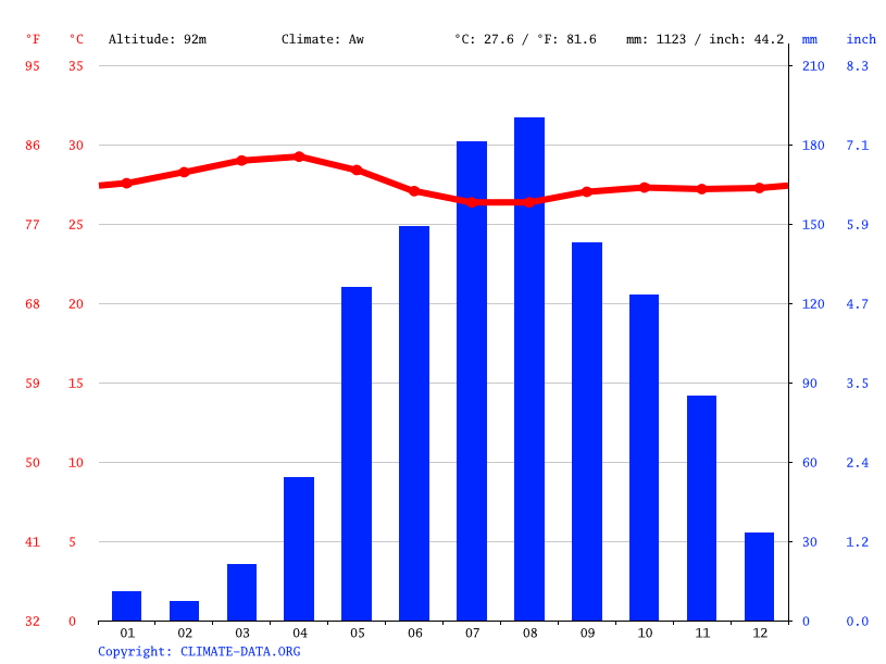 Climate graph // Weather by Month, El Chaparro