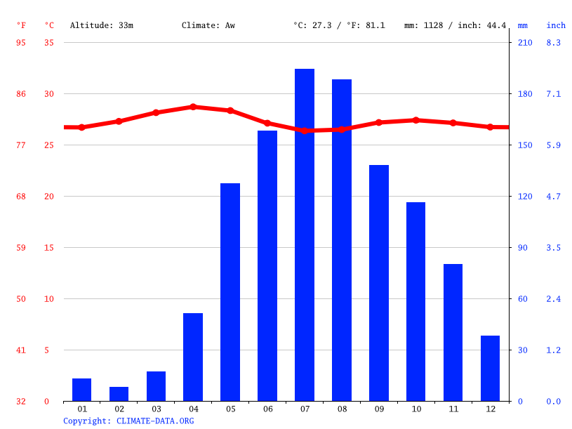 Climate graph // Weather by Month, Onoto