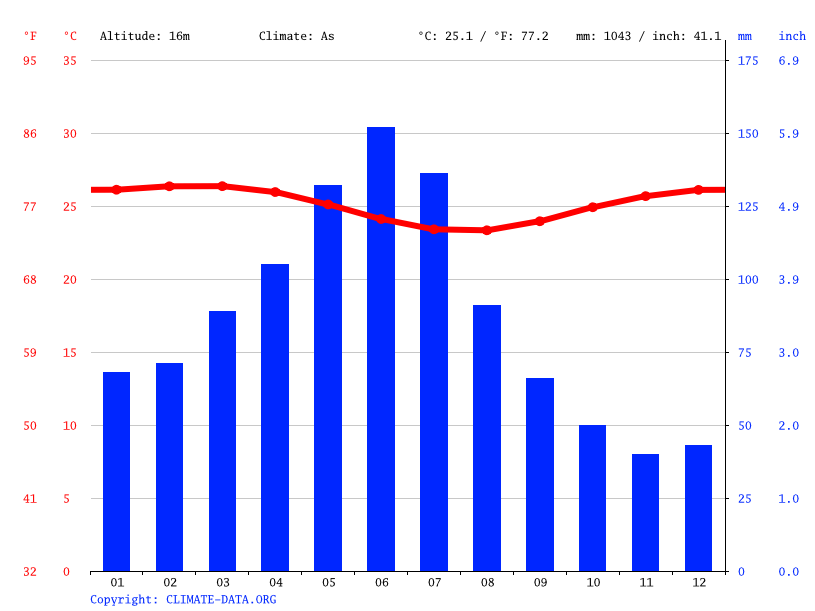 Climate graph // Weather by Month, Rio Formoso