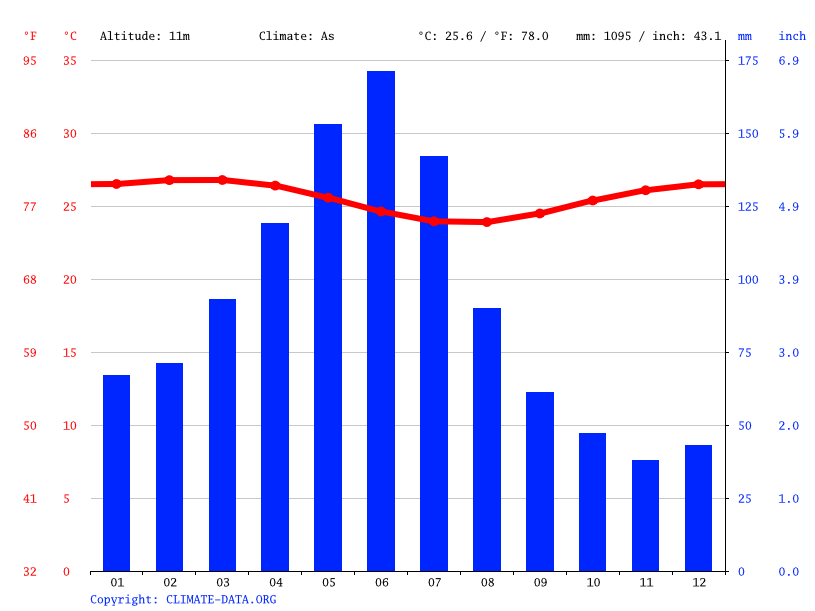 Climate graph // Weather by Month, Tamandaré