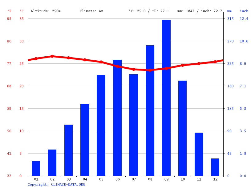 Climate graph // Weather by Month, Gbarnga