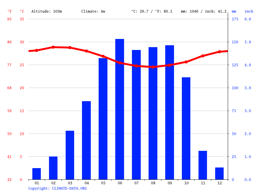 Climate graph // Weather by Month, Kétou