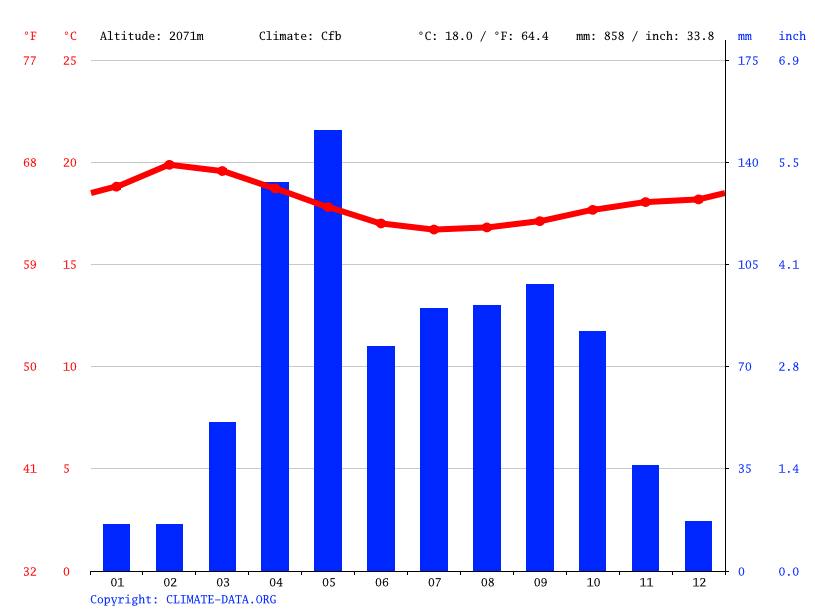 Climate graph // Weather by Month, Amaya