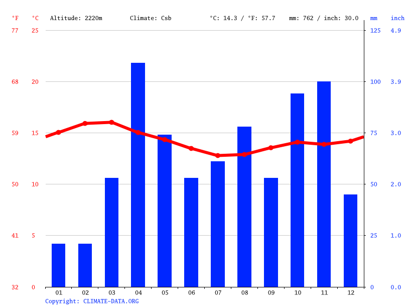 Climate graph // Weather by Month, Egerton