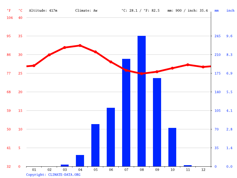 Climate graph // Weather by Month, Harazé