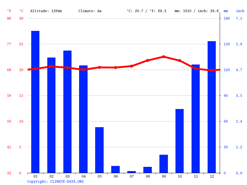 Climate graph // Weather by Month, Kayogoro