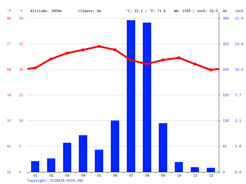 Climate graph // Weather by Month, Mintamir