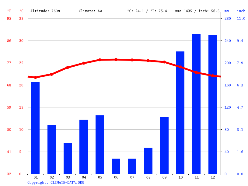 Climate graph // Weather by Month, Ududumbara