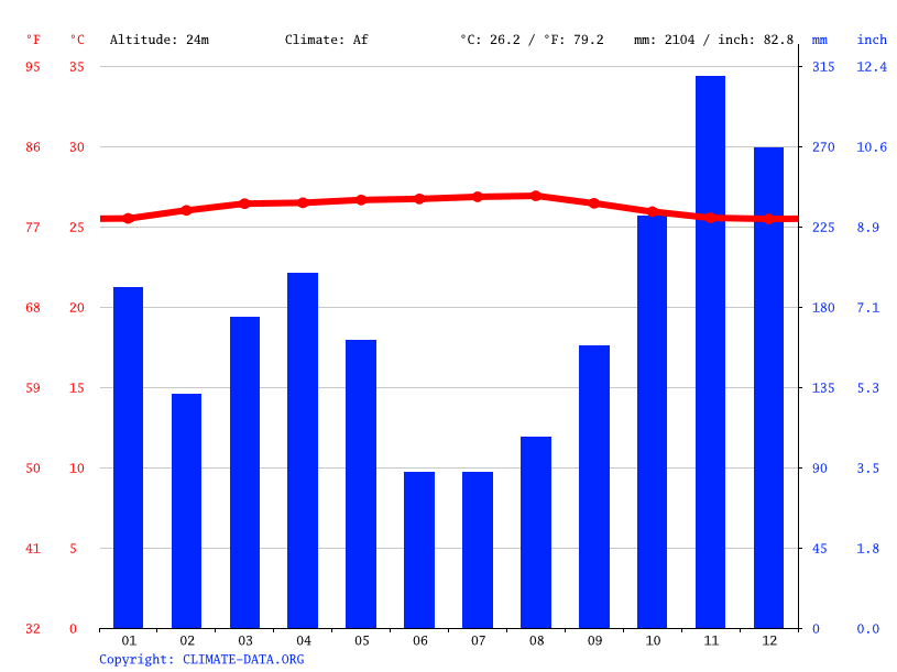 Climate graph // Weather by Month, Seri Iskandar