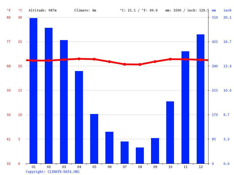 Climate graph // Weather by Month, Baturaden