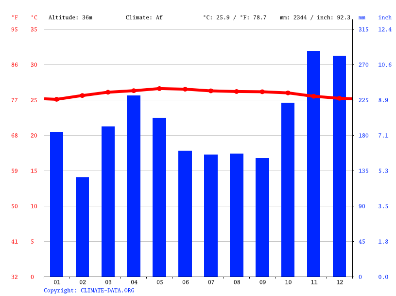 Climate graph // Weather by Month, Bandar Indahpura