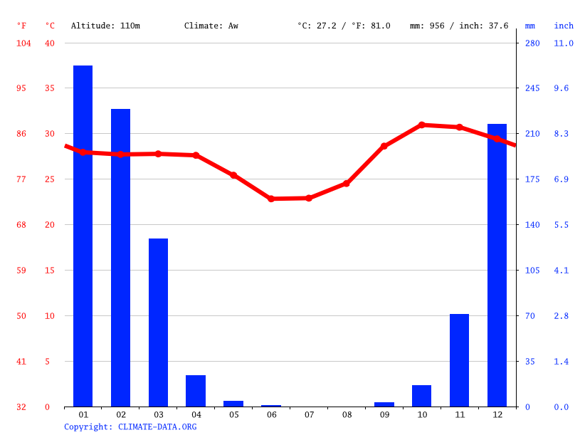 Climate graph // Weather by Month, Katherine