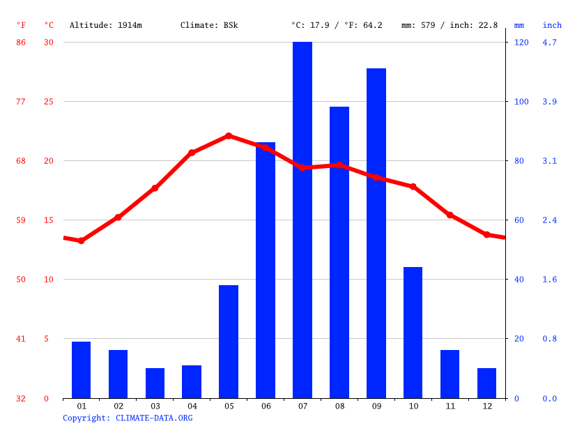 Climate graph // Weather by Month, Pabellón de Arteaga