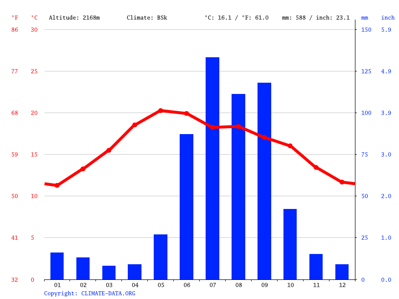 Climate graph // Weather by Month, Víctor Rosales
