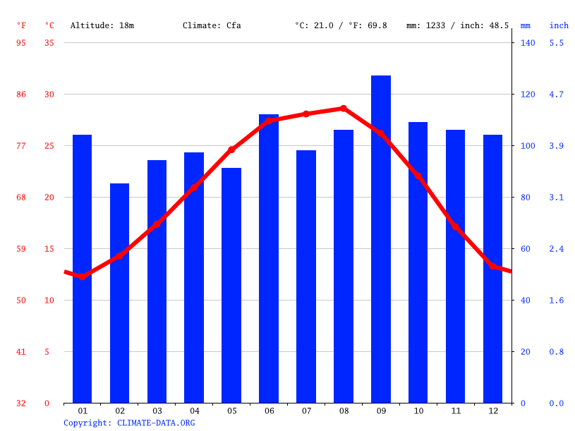 Climate graph // Weather by Month, Pearland
