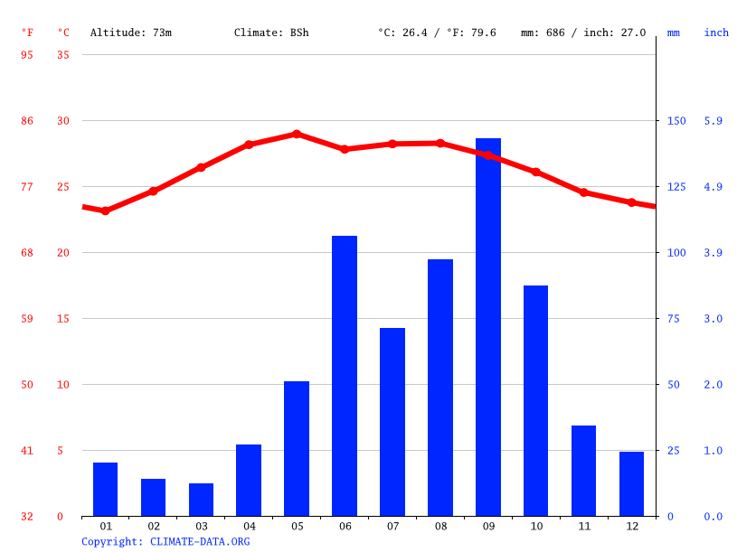 Climate graph // Weather by Month, San Antonio Yaxché