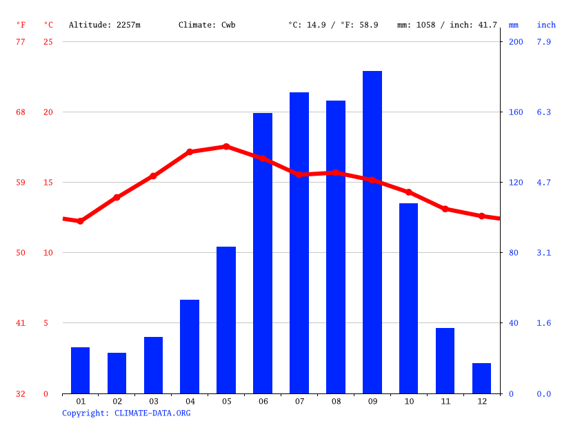 Climate graph // Weather by Month, Chapultepec