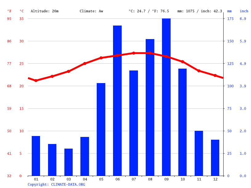 Climate graph // Weather by Month, Bahía Honda