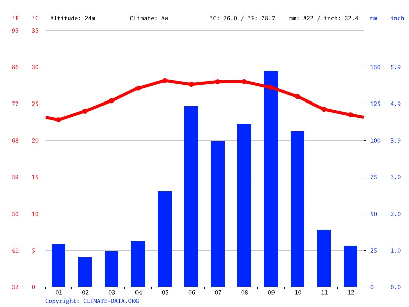 Climate graph // Weather by Month, Actuncoh