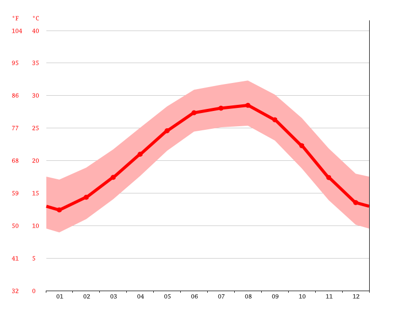 Temperature graph, League City