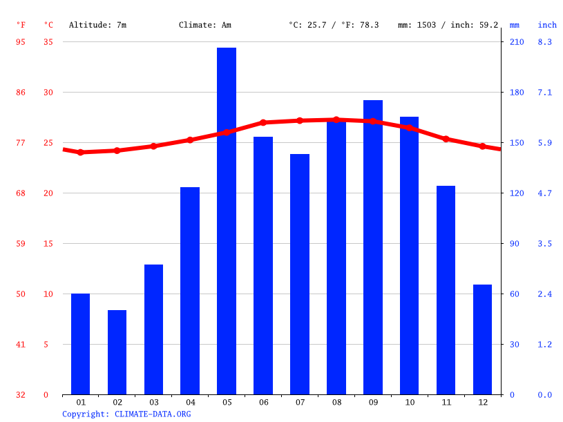 Climate graph // Weather by Month, Sabana de la Mar