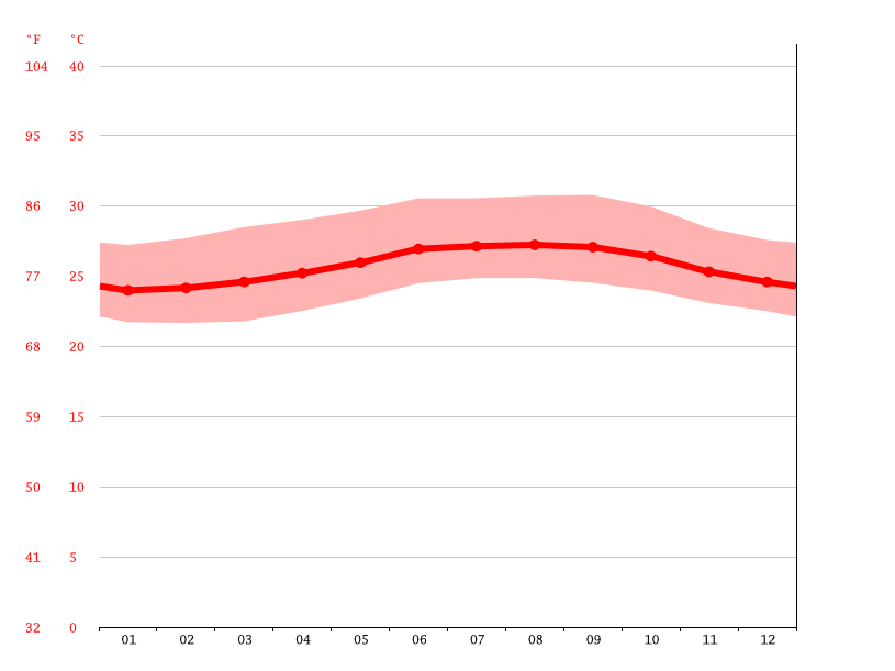 average temperature, Sabana de la Mar