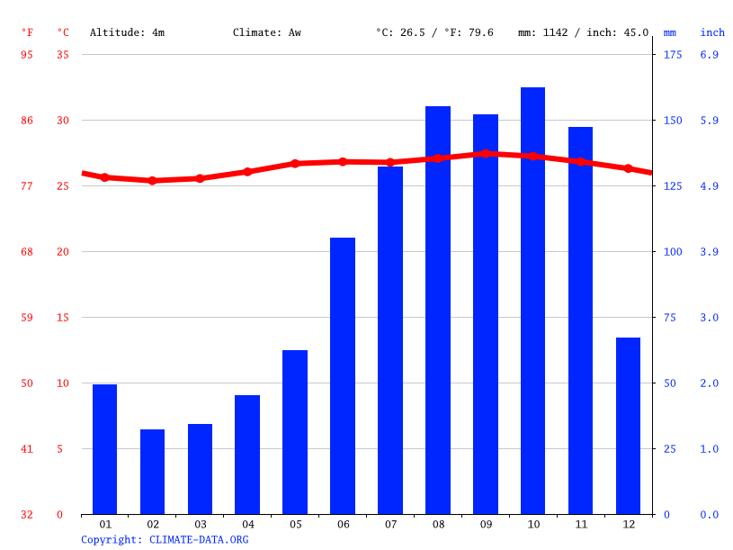Climate graph // Weather by Month, Biabou
