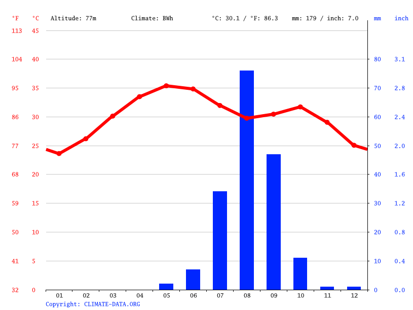 Climate graph // Weather by Month, Kankossa