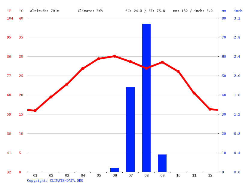 Climate graph // Weather by Month, Bahaï