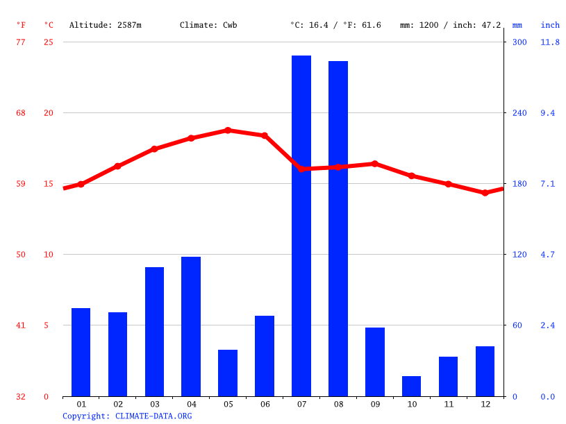 Climate graph // Weather by Month, Fadi