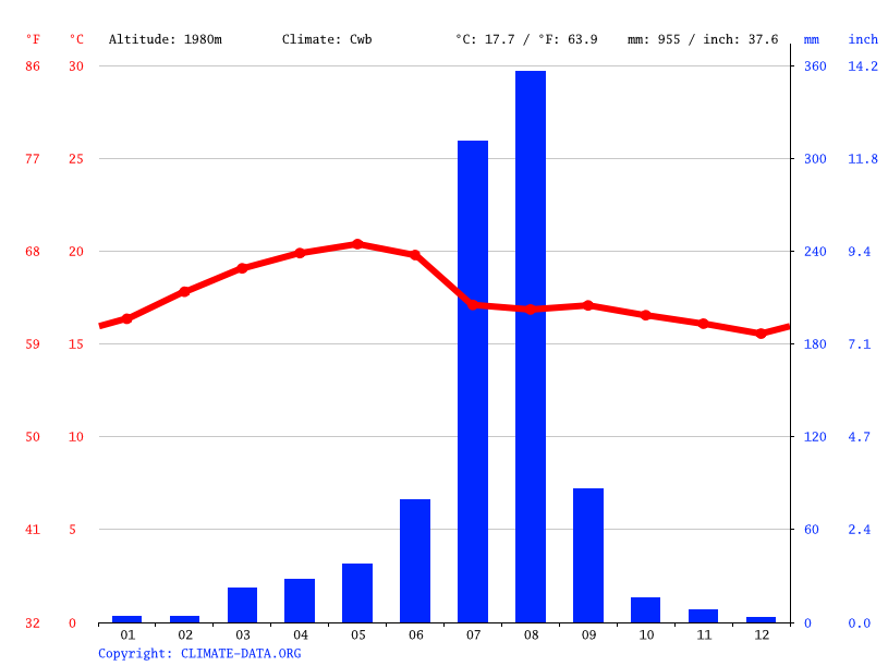Climate graph // Weather by Month, Inticho