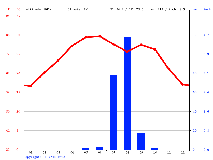 Climate graph // Weather by Month, Tiné-Djagaraba